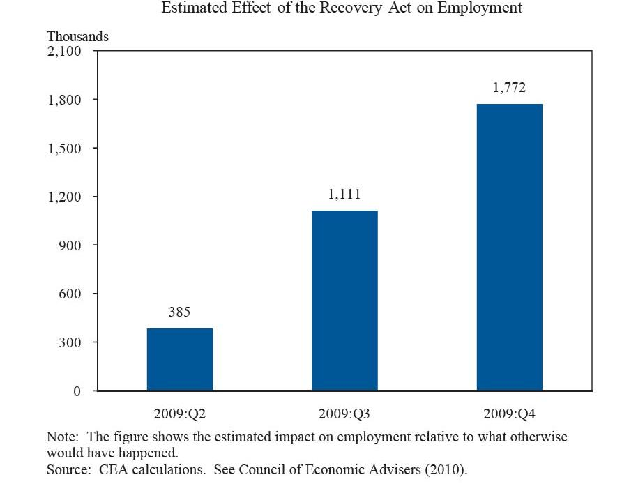 Estimated Effect of the Recovery Act on Employment