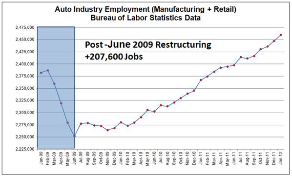 Auto Industry Employment Chart