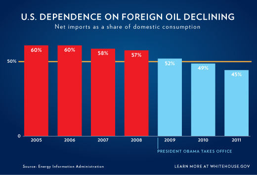 Ongoing Risks of Foreign Oil Dependence