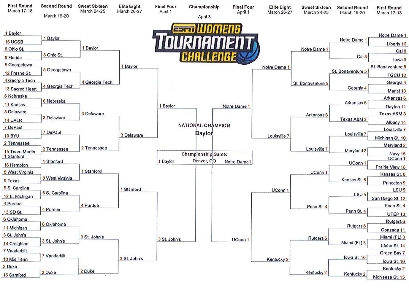 President Obama's 2012 NCAA Women's Bracket