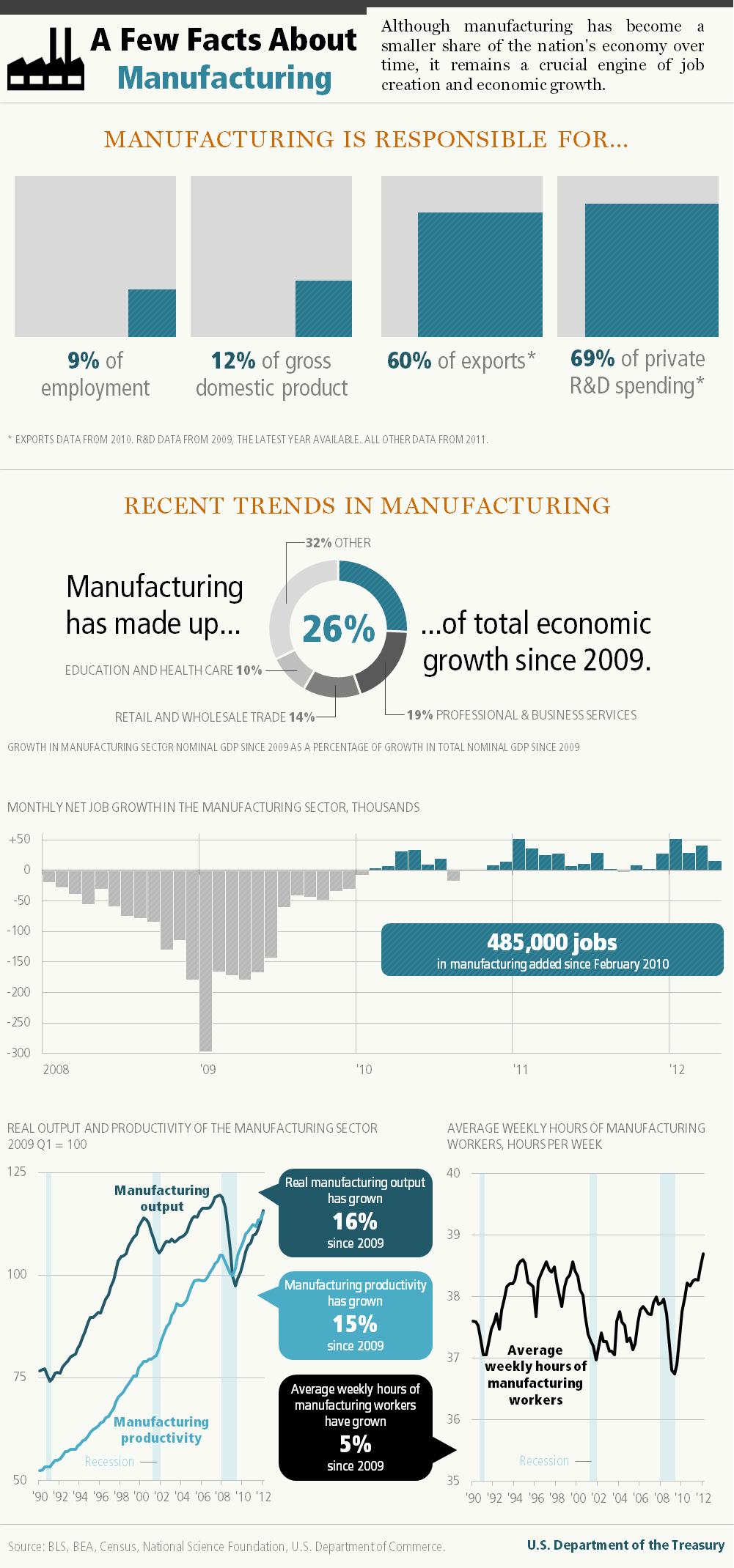 Recent Trends in Manufacturing Inforgraphic Updated