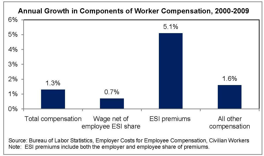 Annual Growth in Components of Worker Compensation