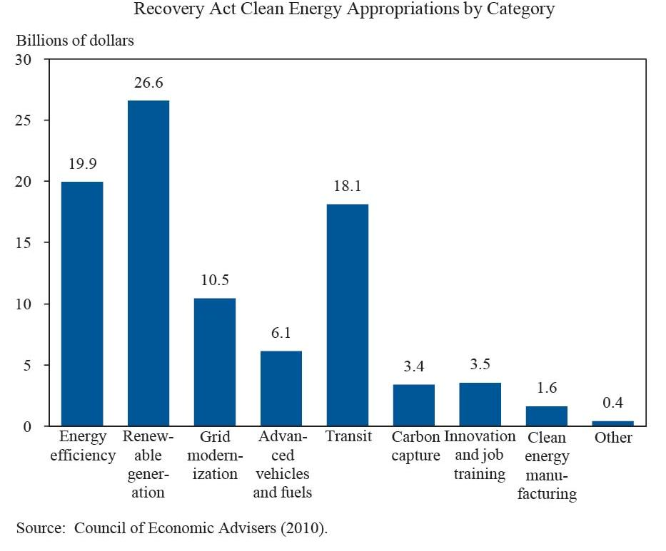 Recovery Act Clean Energy Appropriations by Category