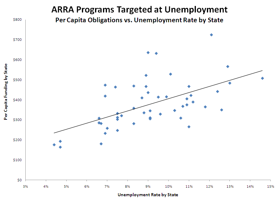 State Recovery Act Spending and Unemployment Rates