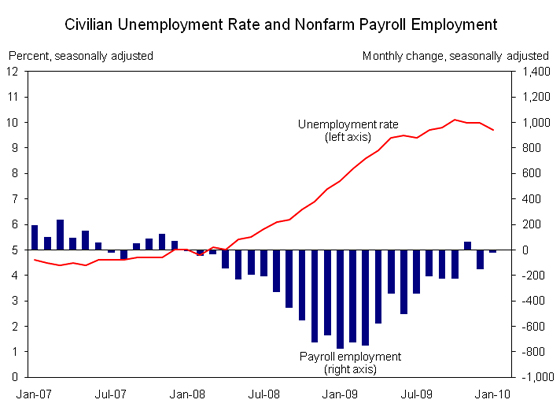 February 2012 Unemployment Numbers