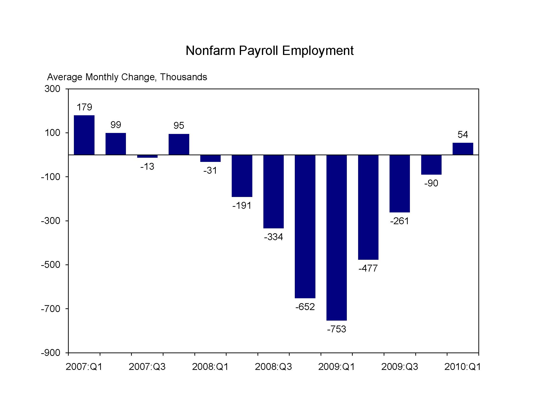 Nonfarm Payroll Employment Q1 2010