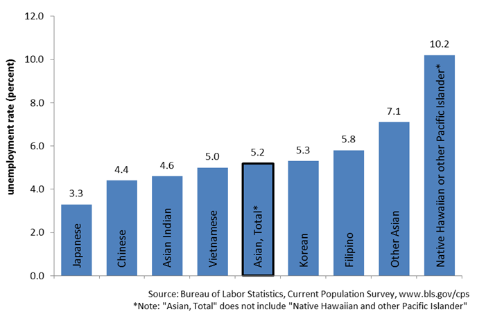 AAPI Current Unemployment Graph