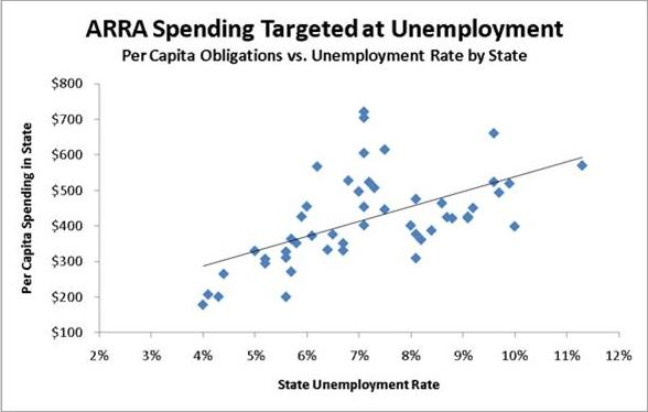 Chart of Recovery Act Spending Targeted at Unemployment