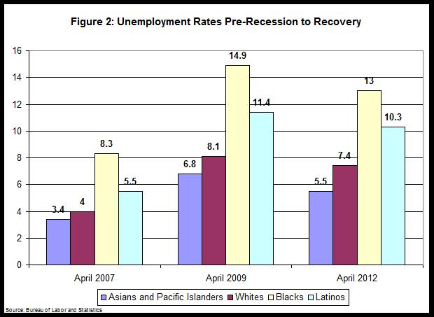 Unemployment Rates - Pre-Recession to Recovery