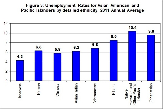 Unemployment Rates for Asian American and Pacific Islanders by Detailed Ethnicity
