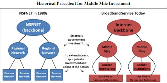 Internet Middle Mile Chart