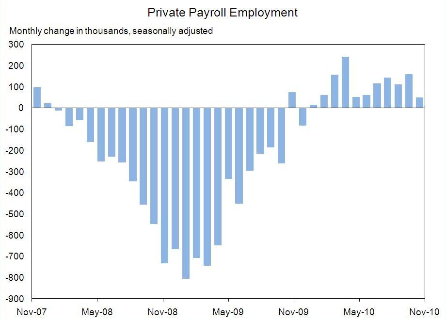 CEA Private Payroll Chart Through November, 2010