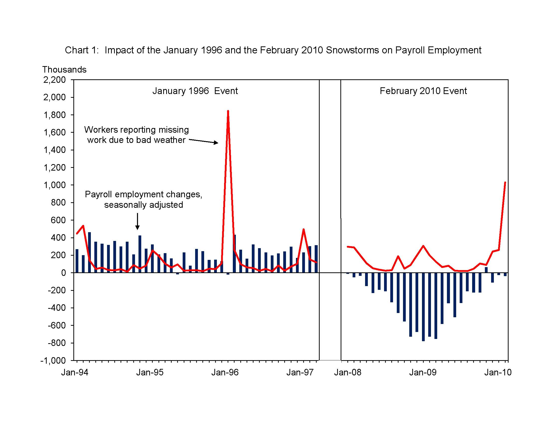 Weather Unemployment Charts