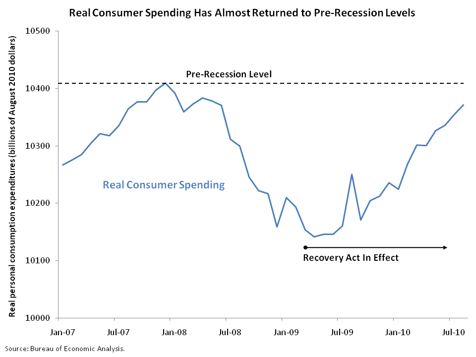 Real Consumer Spending Chart, October 2010