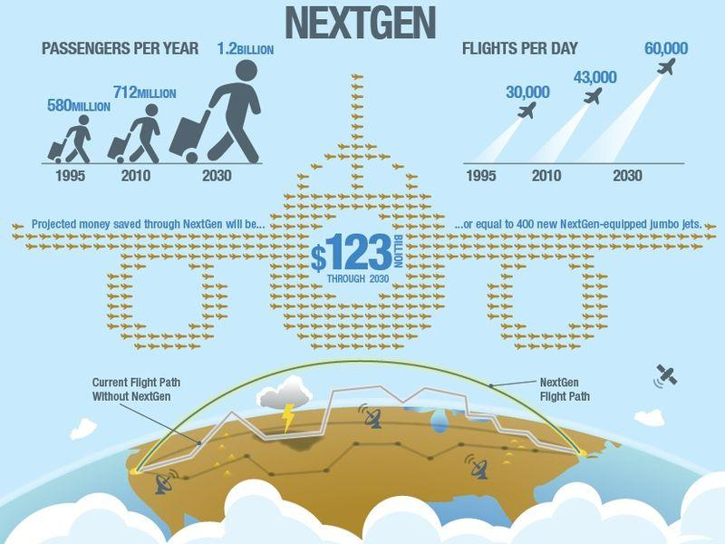 Nextgen Air Traffic System