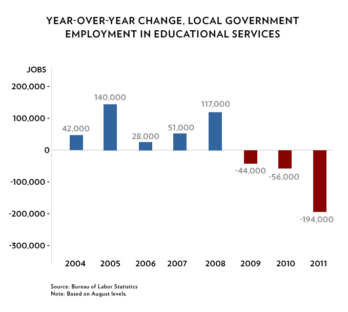 Year-Over-Year Change, Local Government Employment in Educational Services