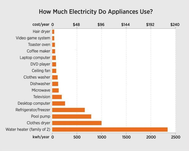 How Much Electricity Do Kitchen Appliances Use