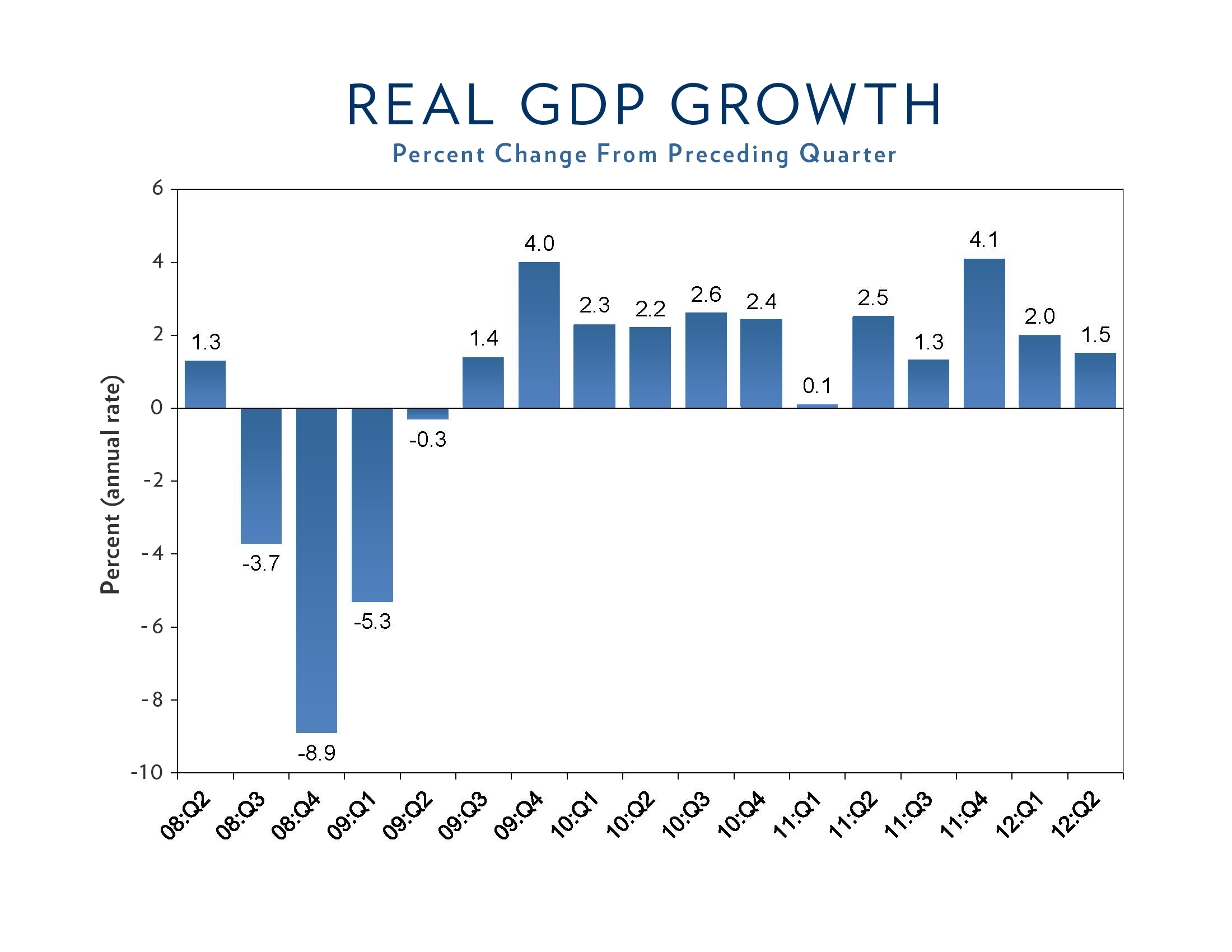 Real GDP Growth Chart Q2 2012