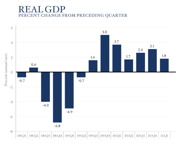 Advance Estimate of GDP for the First Quarter of 2011