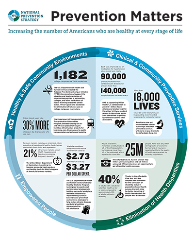 Improving the Public's Health through the Affordable Care Act