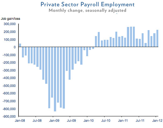 January 2012 Private Sector Jobs Chart