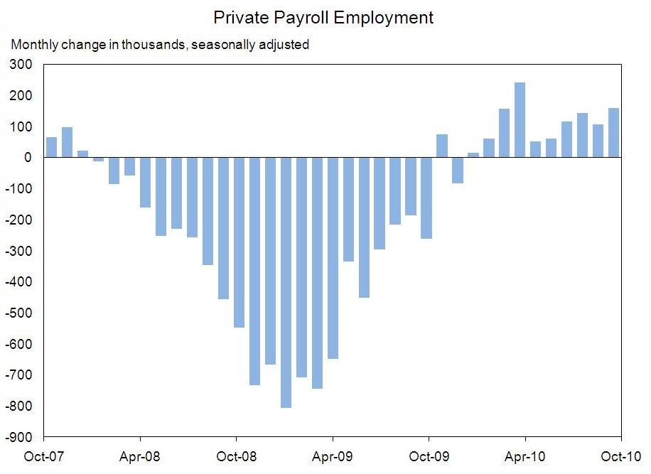 Private Payroll Employment Chart Through October, 2010