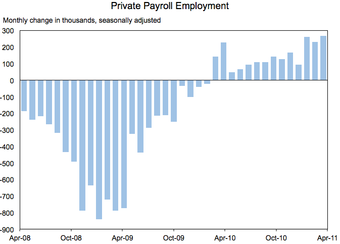 Private Payroll Employment in April, 2011