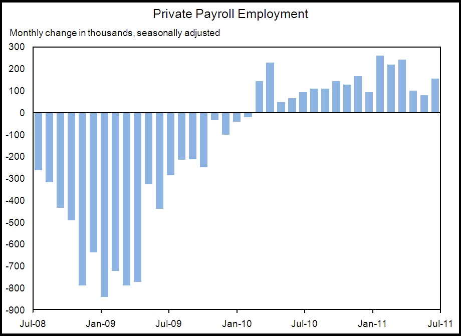The Employment Situation in July