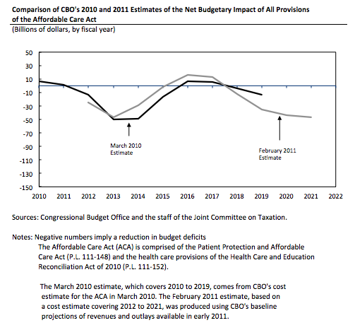 Comparison of the CBO's 2010 and 2011 Estimates of Net Budgetary Impact of the ACA