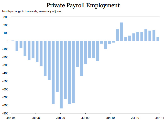 Private Payroll Employment Chart for January of 2011