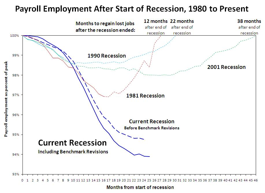 Job Recovery After Various Recessions