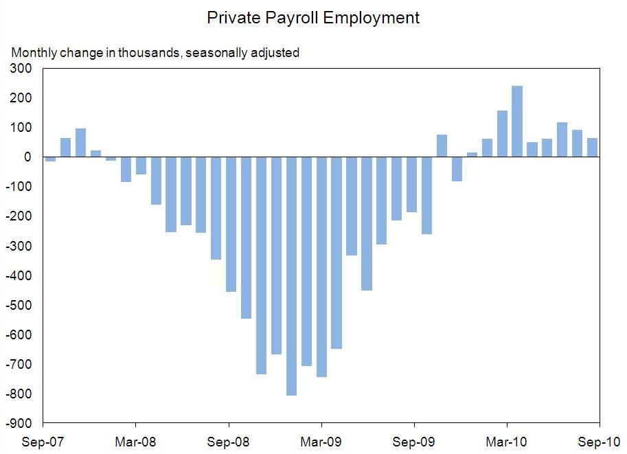 Private Employment Chart Through September 2010