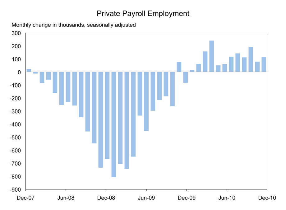 Private Employment Chart for December of 2010