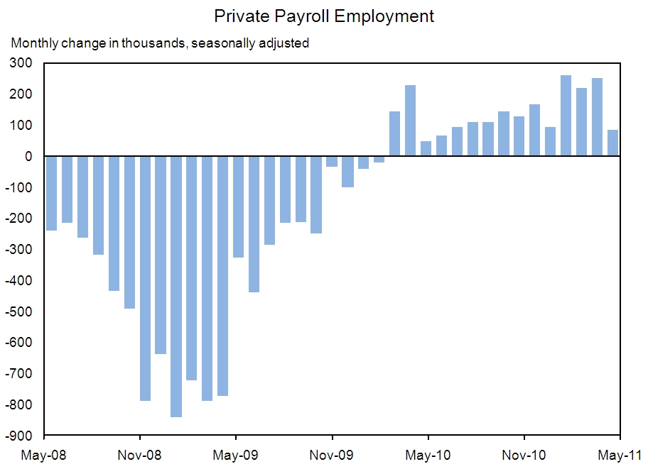 Private Payroll Employment Chart, June, 2011