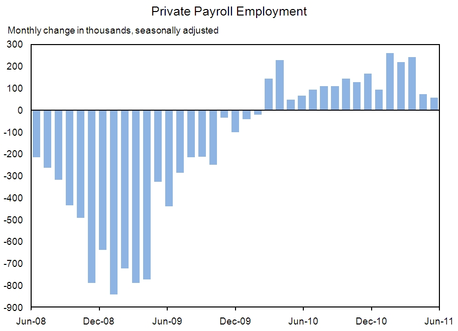 Private Payroll Employment Chart Through June, 2011