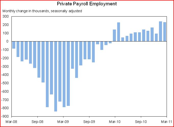 Private Payroll Employment March 2011