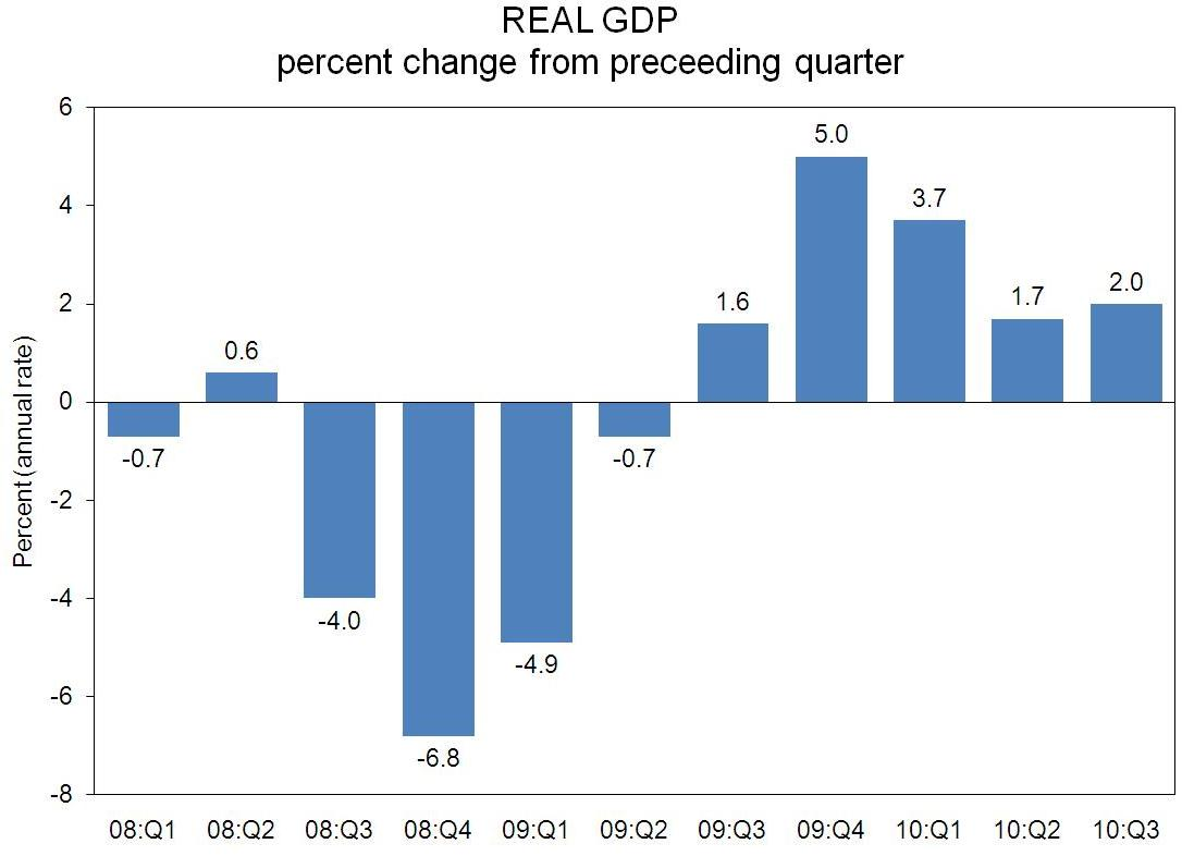 Real GDP Estimate, October 2010