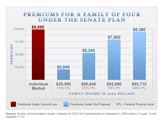 Gruber Premiums Chart - Family
