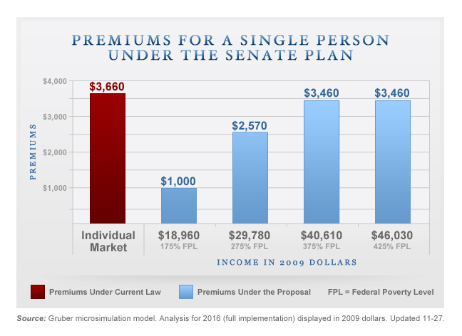 Gruber Premiums Chart - Single Person