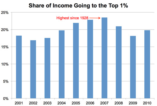 Share of Income to Top 1 Percent Chart