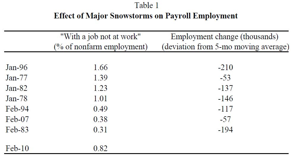Weather Unemployment Table 1