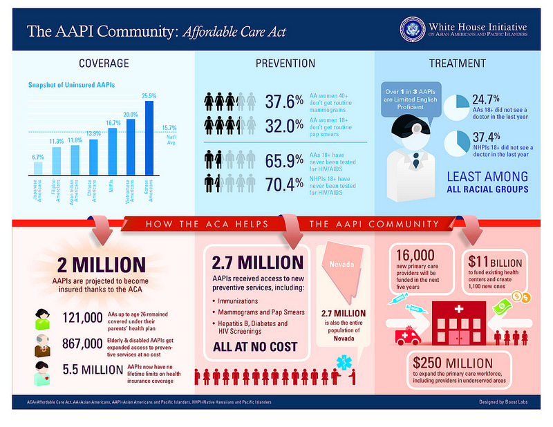 Affordable Care Act: Creating Health Access for Asian Americans and Pacific Islanders