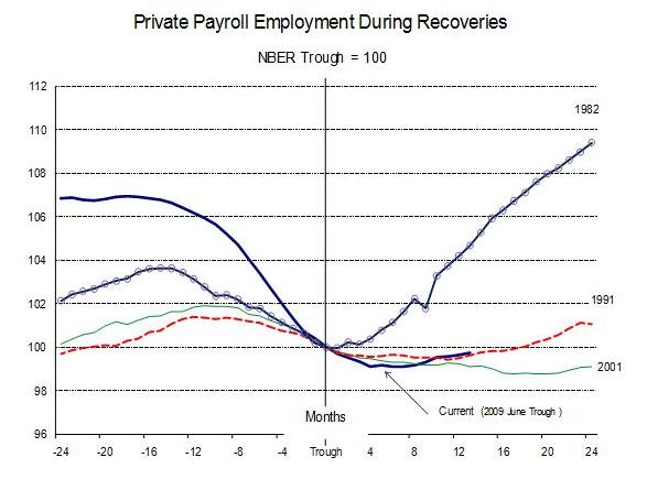 Private Payroll Employment During Recoveries
