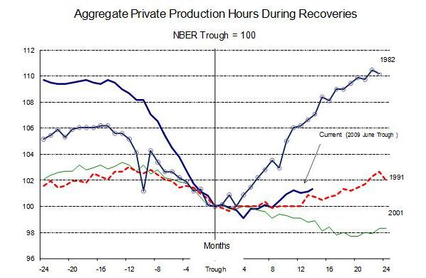 Aggregate Private Production Hours During Recoveries