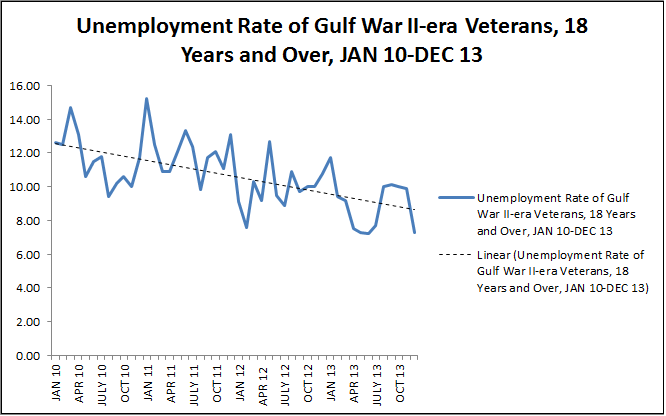 Unemployment Rate of Gulf War II-era Veterans, 18 Years and Over, Jan 10-Dec 13 (Moving 12 month average)