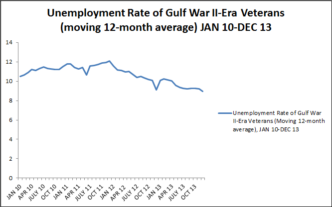 Unemployment Rate of Gulf War II-era Veterans (moving 12-month average) Jan 10-Dec 13 (Moving 12 month average)