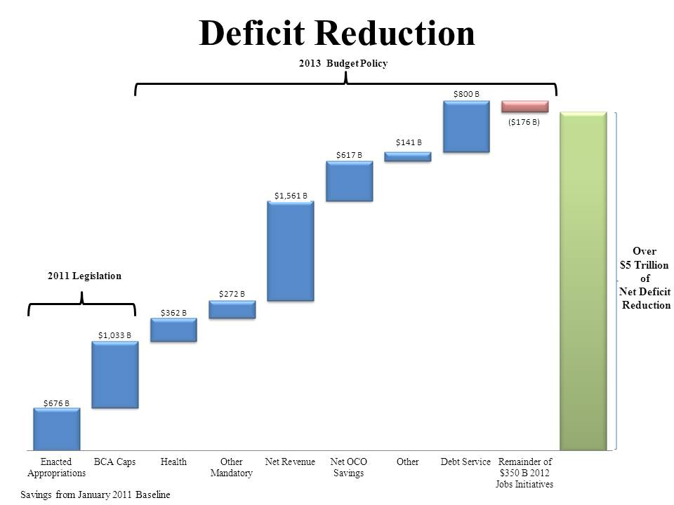 Deficit Reduction Chart Budget 2013
