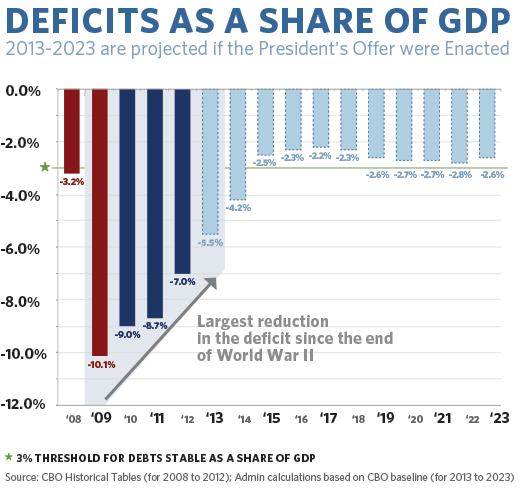 Projected Deficits as a Share of GDP