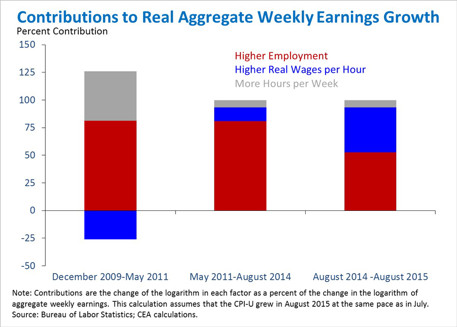 Contributions to real aggregate weekly earnings growth