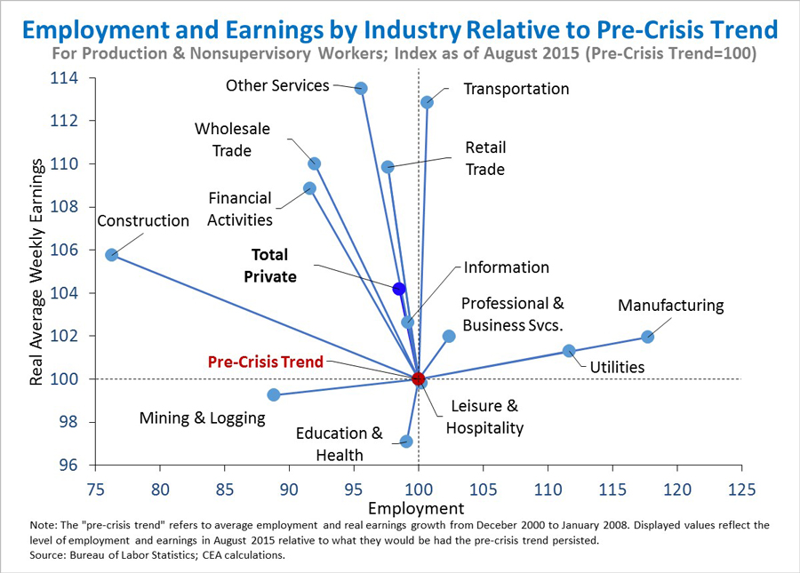 Employment and earnings by industry